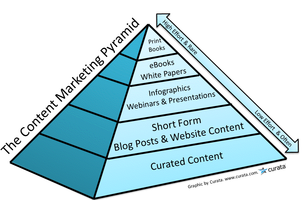 5 Worry Free Ways to Find Content for your Blog